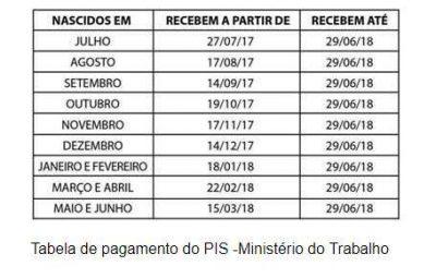 tabela de pagamento 400x255 - Trabalhadores nascidos em setembro podem receber o abono do PIS-Pasep
