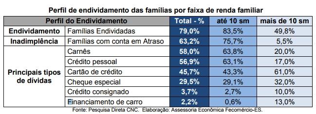 INADIMPLÊNCIA BATE RECORDE E REGISTRA O MAIOR NÍVEL DE TODA SÉRIE HISTÓRICA ATINGINDO 63,2% DAS FAMÍLIAS DE VITÓRIA