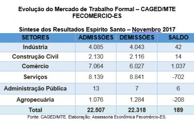Comércio é destaque na criação de postos de trabalho formais no Espírito Santo e no Brasil 400x255 - Comércio é destaque na criação de postos de trabalho formais no Espírito Santo e no Brasil