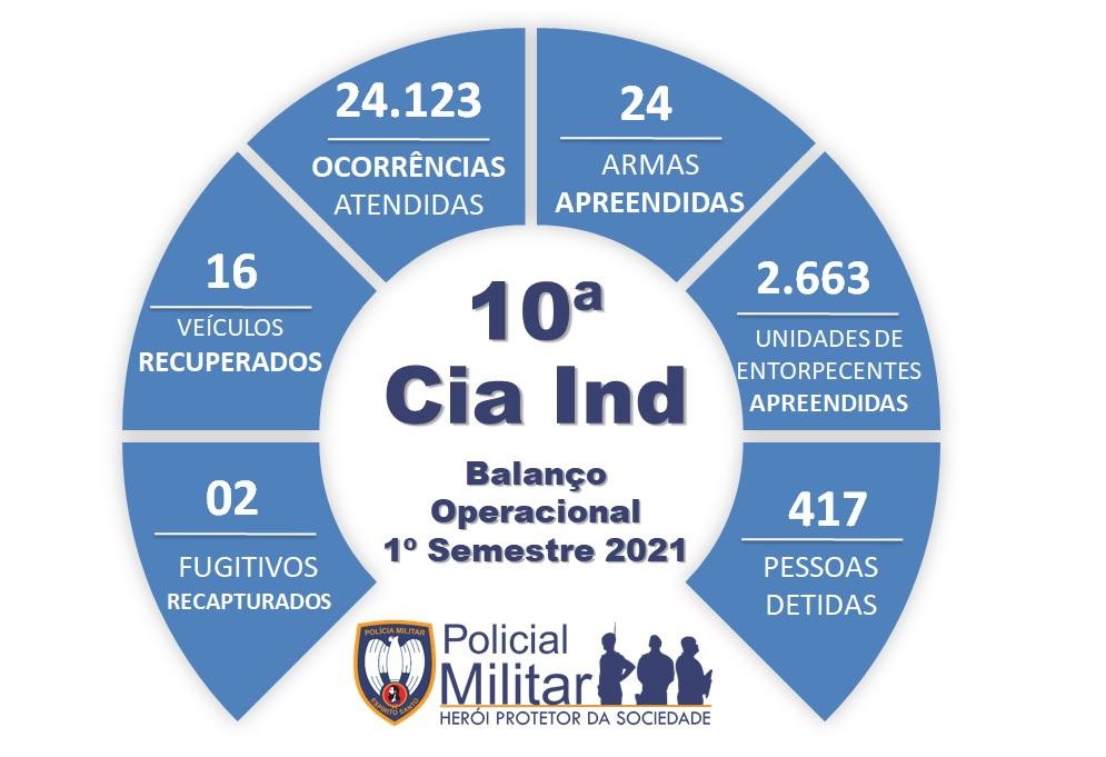 10ª CIA IND DIVULGA BALANÇO OPERACIONAL DO 1º SEMESTRE DE 2021